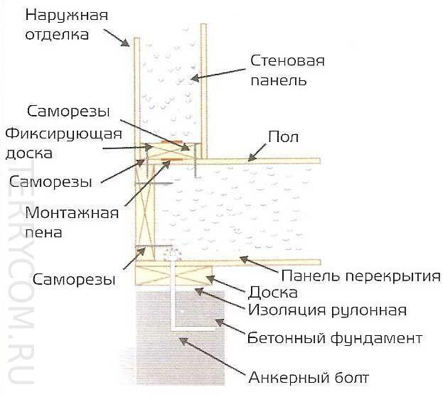 Сип панель дом своими руками пошаговая инструкция